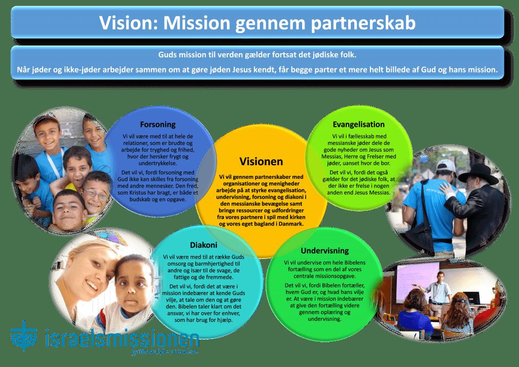 Visuel vision 2016
